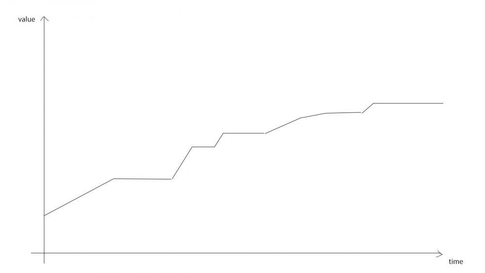curveNeverDecreasing.thumb.jpg.89fc2f9d0bd2e3c193dfa0833335d028.jpg